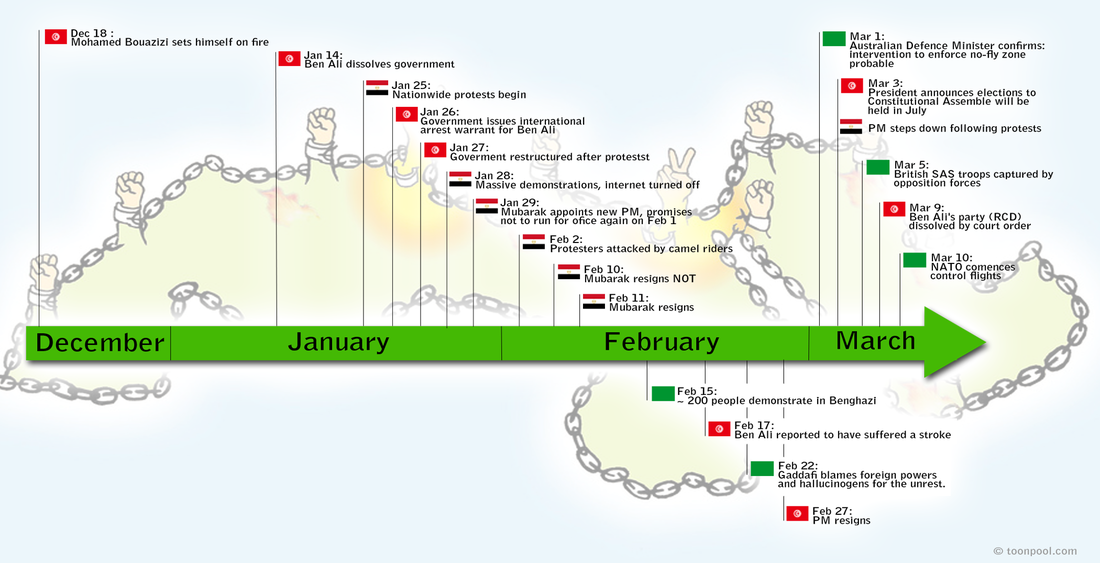 compare and contrast the atlantic revolutions The similarities and differences between the 3 revolutions: transcript of the similarities and differences between the 3 revolutions: differences.